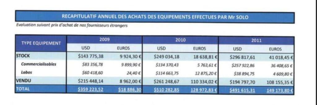 Sachant que RANARISON Tsilavo reconnaît le 25 avril 2012 que la société EMERGENT a envoyé de 2009 à 2012 pour 1.361.125USD et 297.032 euros de matériels à la société CONNECTIC